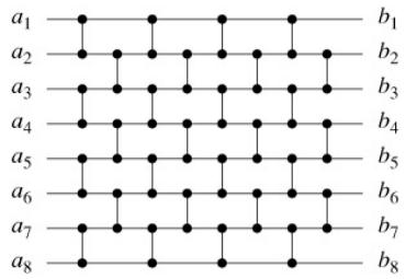 brick sorting network